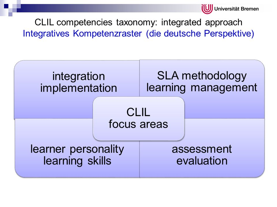 CLIL competencies taxonomy: integrated approach Integratives Kompetenzraster (die deutsche Perspektive) integration implementation SLA methodology lea
