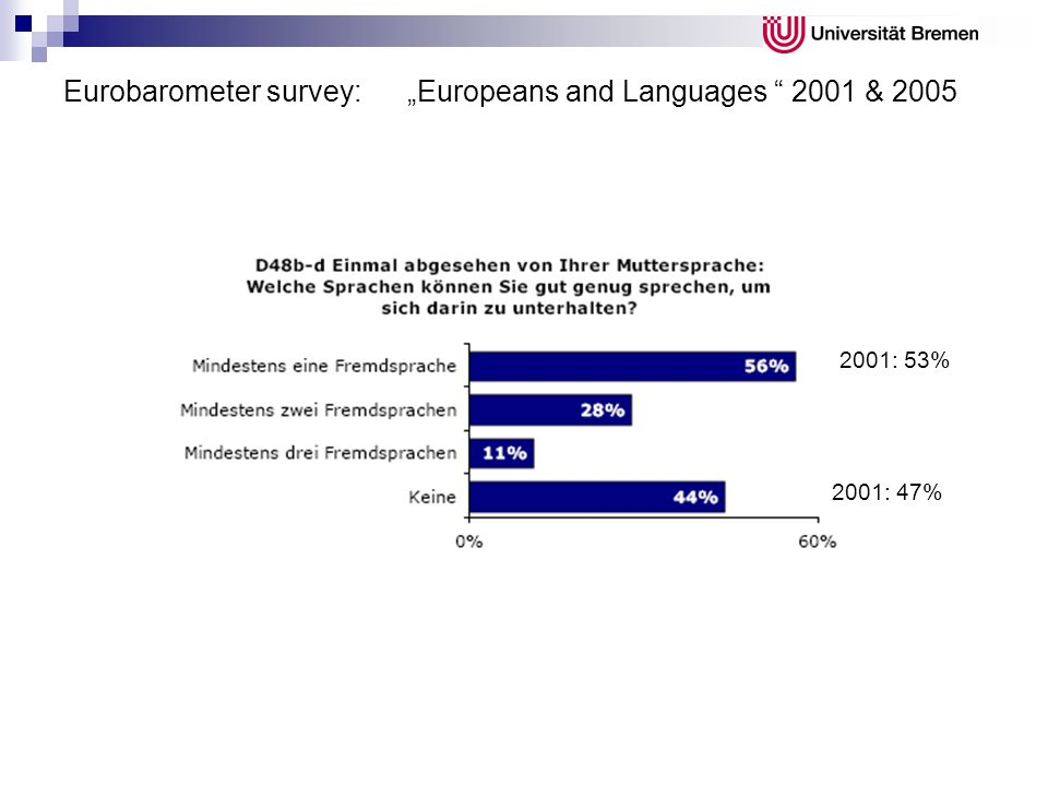Eurobarometer survey: Europeans and Languages 2001 & 2005 2001: 53% 2001: 47%