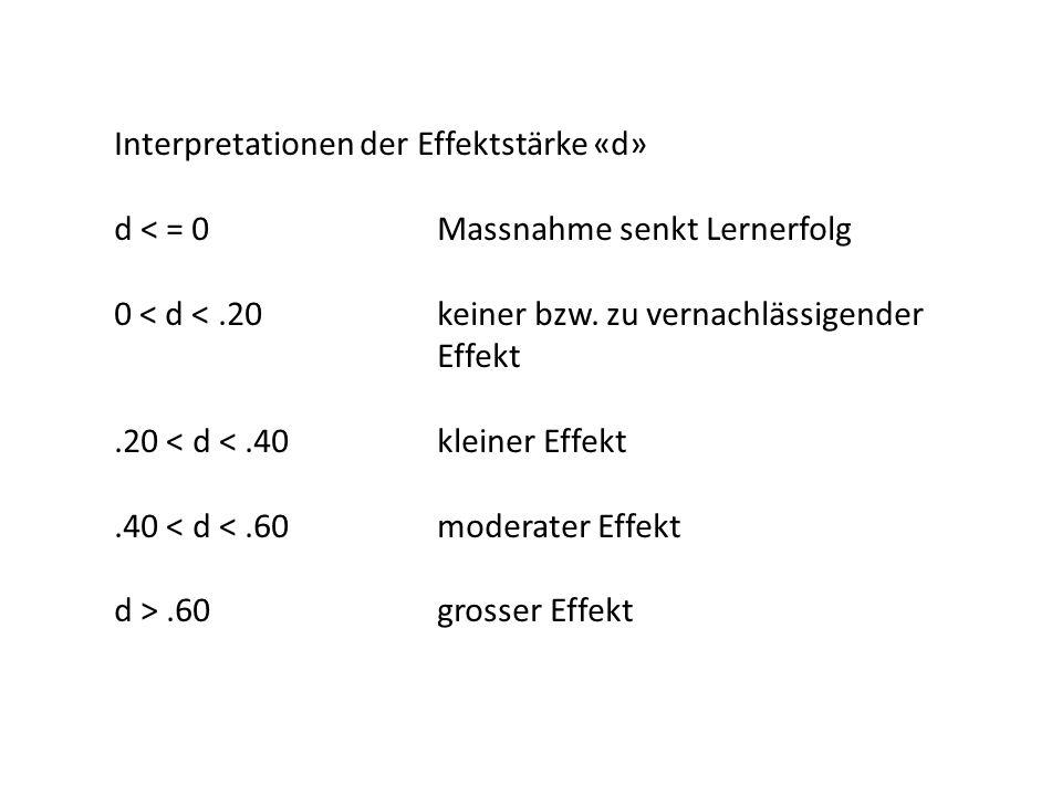 Interpretationen der Effektstärke «d» d < = 0Massnahme senkt Lernerfolg 0 < d <.20keiner bzw. zu vernachlässigender Effekt.20 < d <.40kleiner Effekt.4