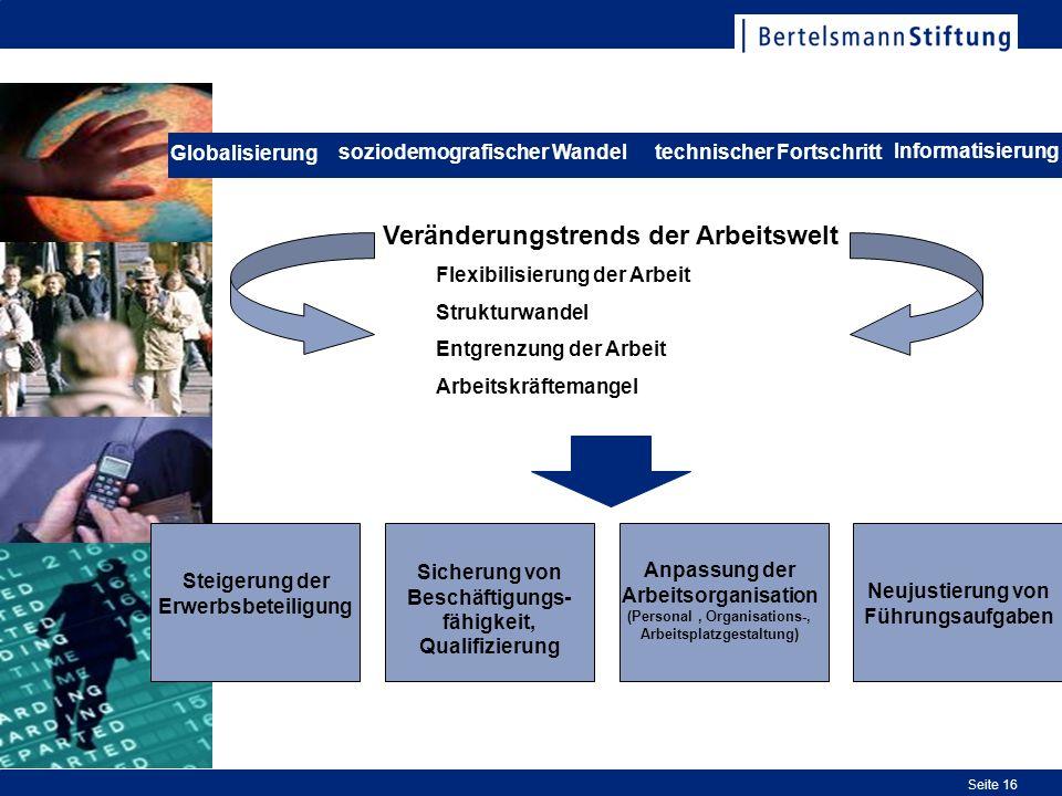 Seite 16 Anpassung der Arbeitsorganisation (Personal, Organisations-, Arbeitsplatzgestaltung) Flexibilisierung der Arbeit Strukturwandel Entgrenzung der Arbeit Arbeitskräftemangel Veränderungstrends der Arbeitswelt Steigerung der Erwerbsbeteiligung Sicherung von Beschäftigungs- fähigkeit, Qualifizierung Neujustierung von Führungsaufgaben soziodemografischer Wandeltechnischer Fortschritt Globalisierung Informatisierung