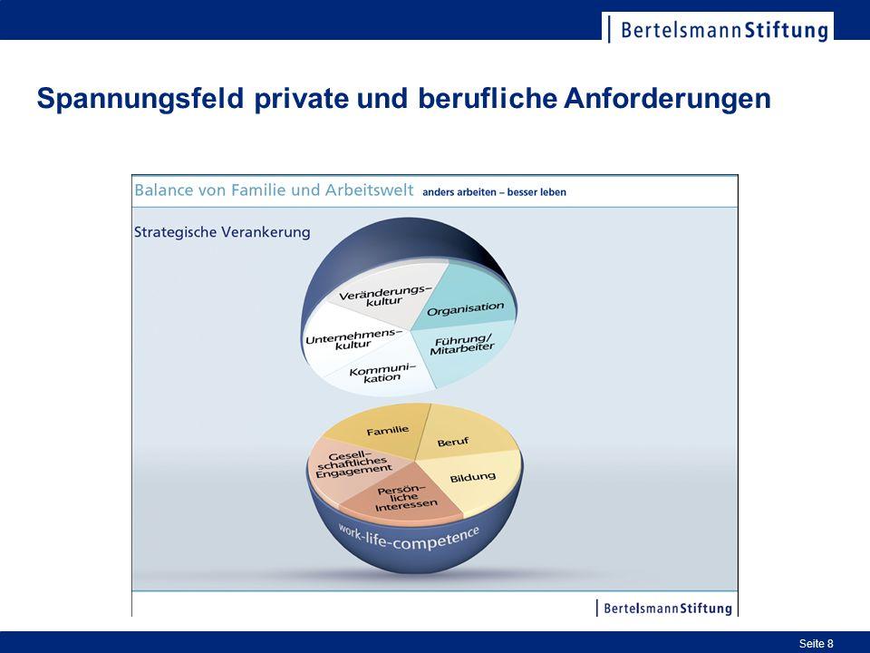 Spannungsfeld private und berufliche Anforderungen Seite 8