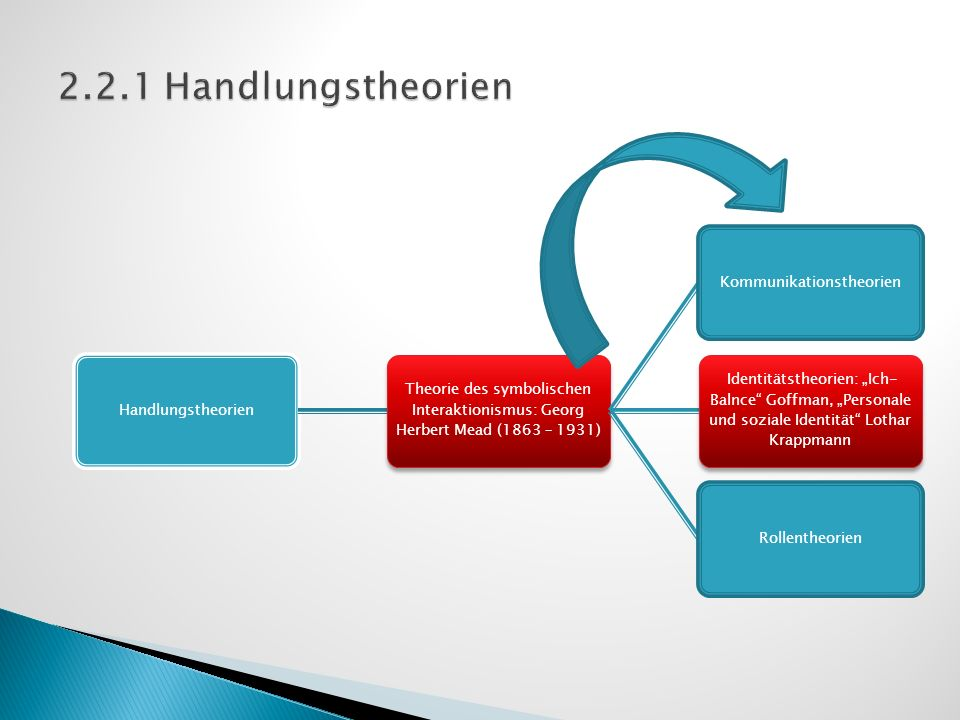 Handlungstheorien Theorie des symbolischen Interaktionismus: Georg Herbert Mead (1863 – 1931) Kommunikationstheorien Identitätstheorien: Ich- Balnce G