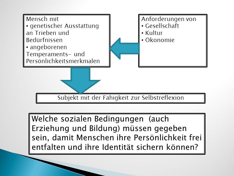 Mensch mit genetischer Ausstattung an Trieben und Bedürfnissen angeborenen Temperaments- und Persönlichkeitsmerkmalen Anforderungen von Gesellschaft K