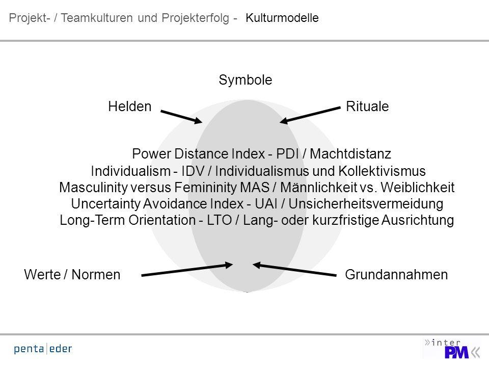 Projekt- / Teamkulturen und Projekterfolg -Kulturmodelle Symbole Power Distance Index - PDI / Machtdistanz Individualism - IDV / Individualismus und Kollektivismus Masculinity versus Femininity MAS / Männlichkeit vs.