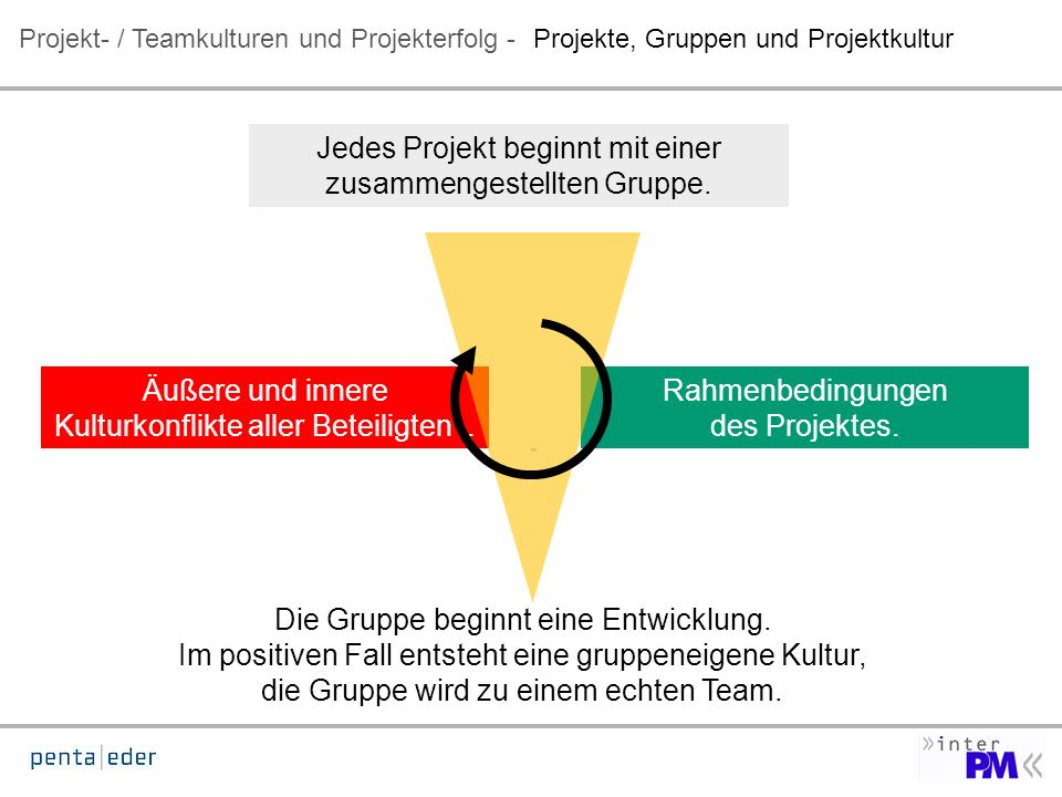 Projekt- / Teamkulturen und Projekterfolg - Äußere und innere Kulturkonflikte aller Beteiligten.