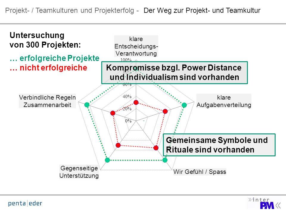Projekt- / Teamkulturen und Projekterfolg -Der Weg zur Projekt- und Teamkultur Untersuchung von 300 Projekten: … erfolgreiche Projekte … nicht erfolgreiche Kompromisse bzgl.