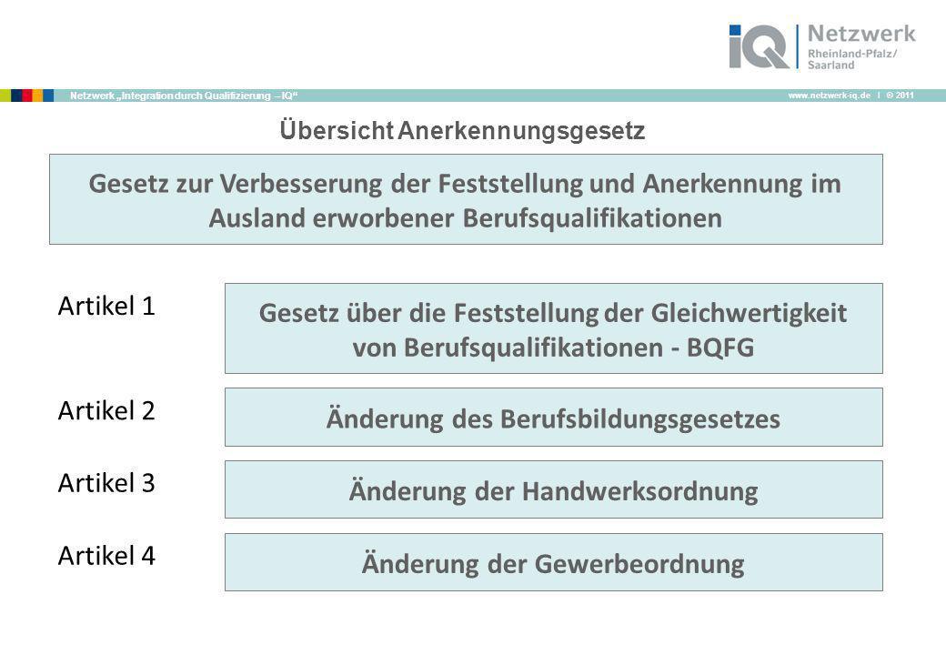 www.netzwerk-iq.de I © 2011 Netzwerk Integration durch Qualifizierung – IQ Übersicht Anerkennungsgesetz Gesetz zur Verbesserung der Feststellung und A