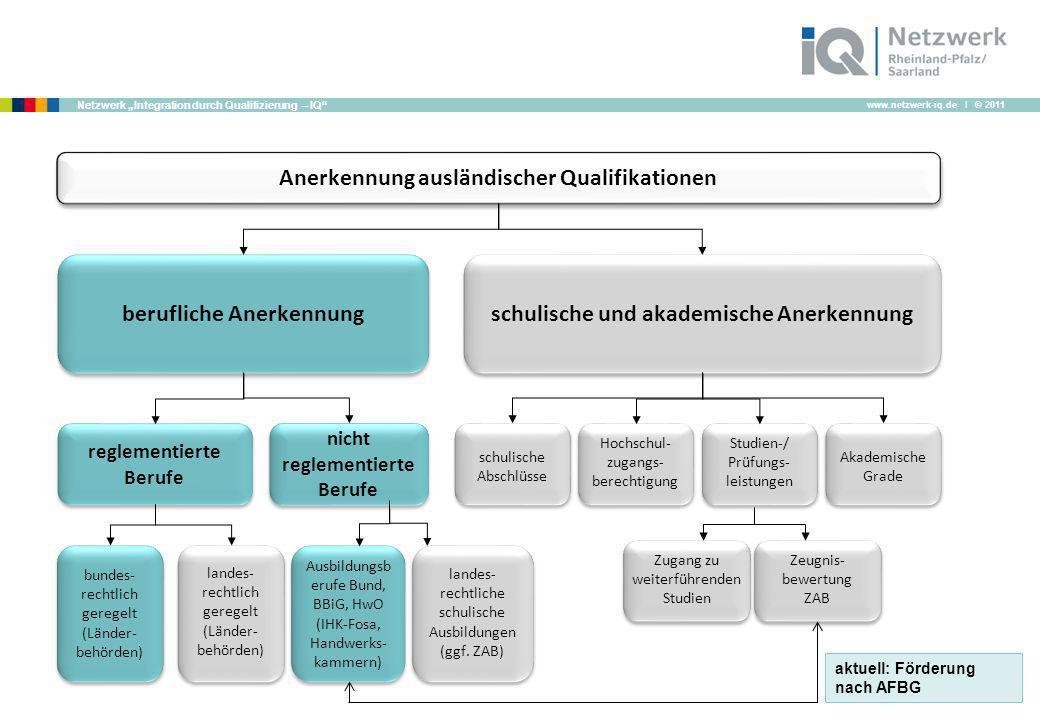 www.netzwerk-iq.de I © 2011 Netzwerk Integration durch Qualifizierung – IQ Anerkennung ausländischer Qualifikationen berufliche Anerkennung schulische