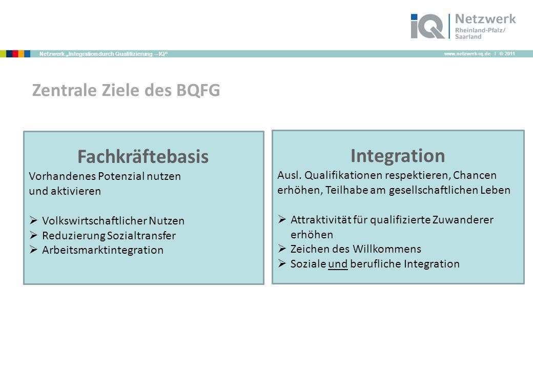www.netzwerk-iq.de I © 2011 Netzwerk Integration durch Qualifizierung – IQ Zentrale Ziele des BQFG Fachkräftebasis Vorhandenes Potenzial nutzen und ak