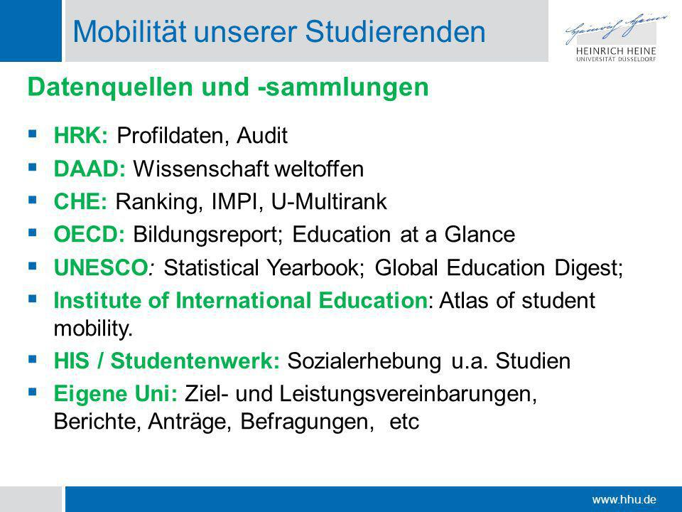 www.hhu.de Mobilität unserer Studierenden HRK: Profildaten, Audit DAAD: Wissenschaft weltoffen CHE: Ranking, IMPI, U-Multirank OECD: Bildungsreport; Education at a Glance UNESCO: Statistical Yearbook; Global Education Digest; Institute of International Education: Atlas of student mobility.