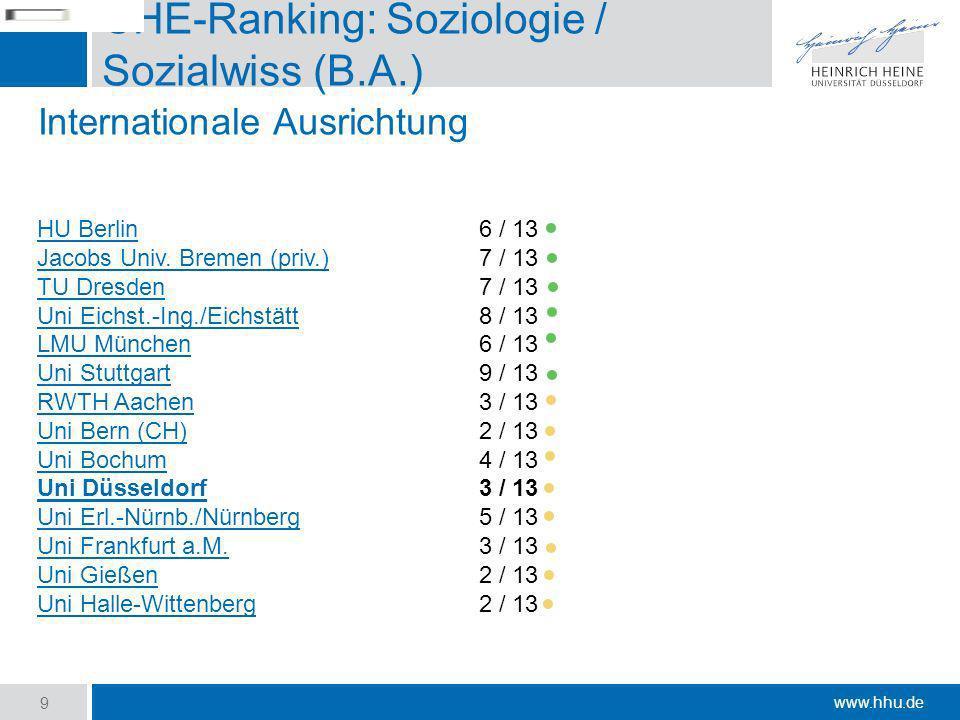 www.hhu.de CHE-Ranking: Soziologie / Sozialwiss (B.A.) HU Berlin6 / 13 Jacobs Univ. Bremen (priv.)7 / 13 TU Dresden7 / 13 Uni Eichst.-Ing./Eichstätt8