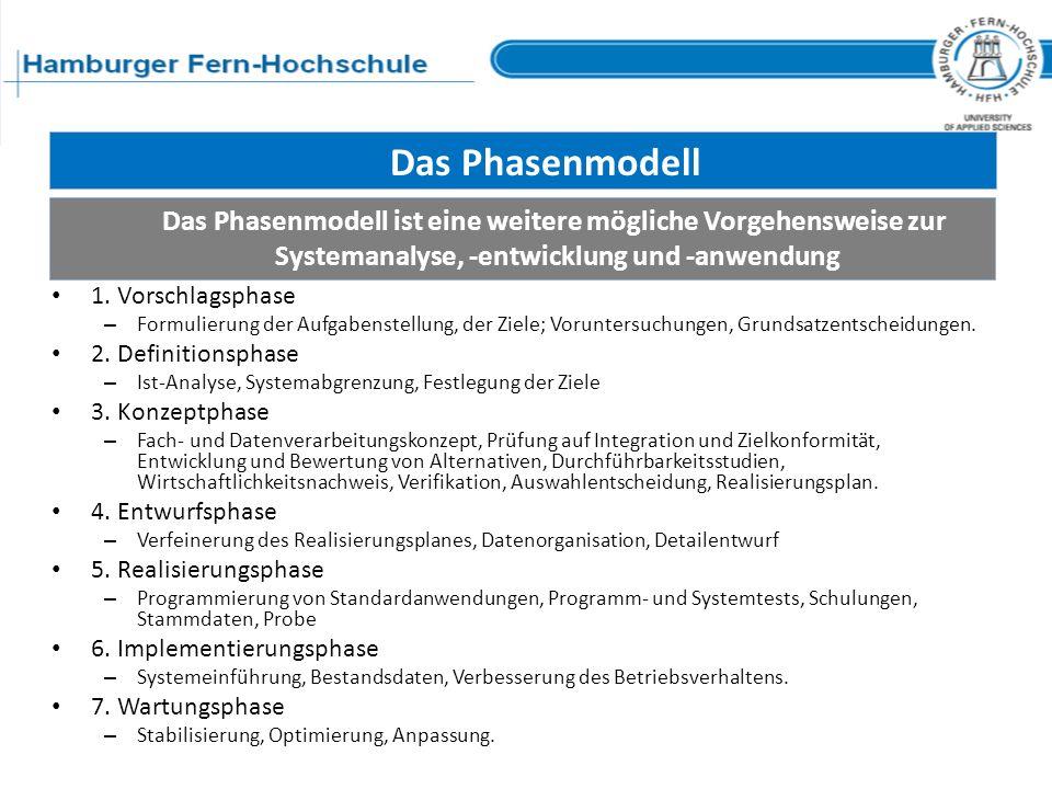 Das Phasenmodell Das Phasenmodell ist eine weitere mögliche Vorgehensweise zur Systemanalyse, -entwicklung und -anwendung 1. Vorschlagsphase – Formuli