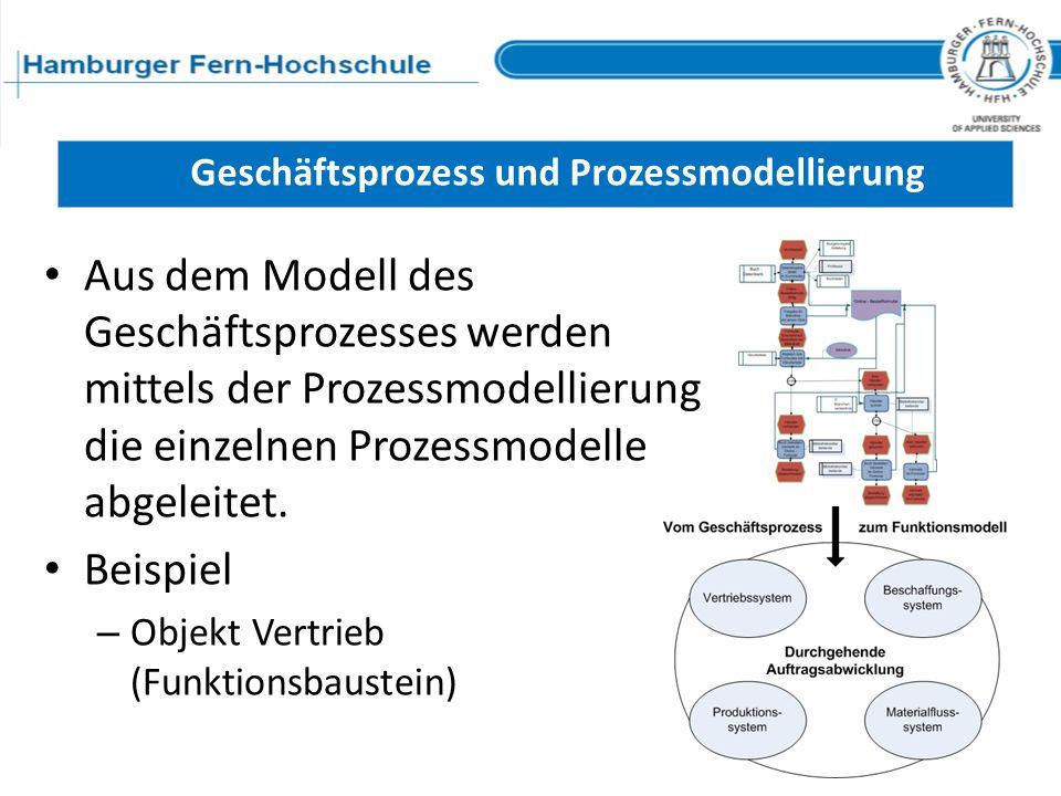 Geschäftsprozess und Prozessmodellierung Aus dem Modell des Geschäftsprozesses werden mittels der Prozessmodellierung die einzelnen Prozessmodelle abg