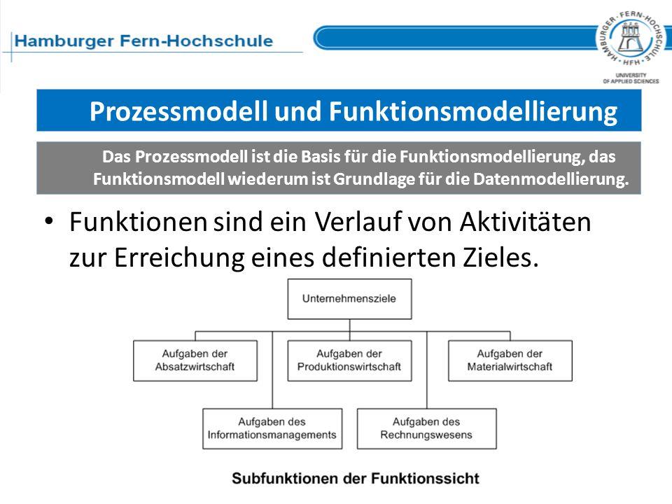 Prozessmodell und Funktionsmodellierung Das Prozessmodell ist die Basis für die Funktionsmodellierung, das Funktionsmodell wiederum ist Grundlage für