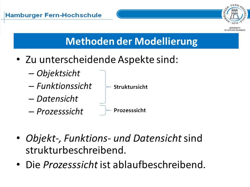 Methoden der Modellierung Zu unterscheidende Aspekte sind: – Objektsicht – Funktionssicht – Datensicht – Prozesssicht Objekt-, Funktions- und Datensic