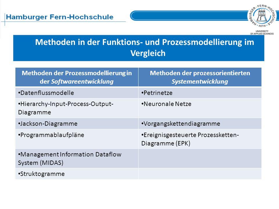 Methoden in der Funktions- und Prozessmodellierung im Vergleich Methoden der Prozessmodellierung in der Softwareentwicklung Methoden der prozessorient