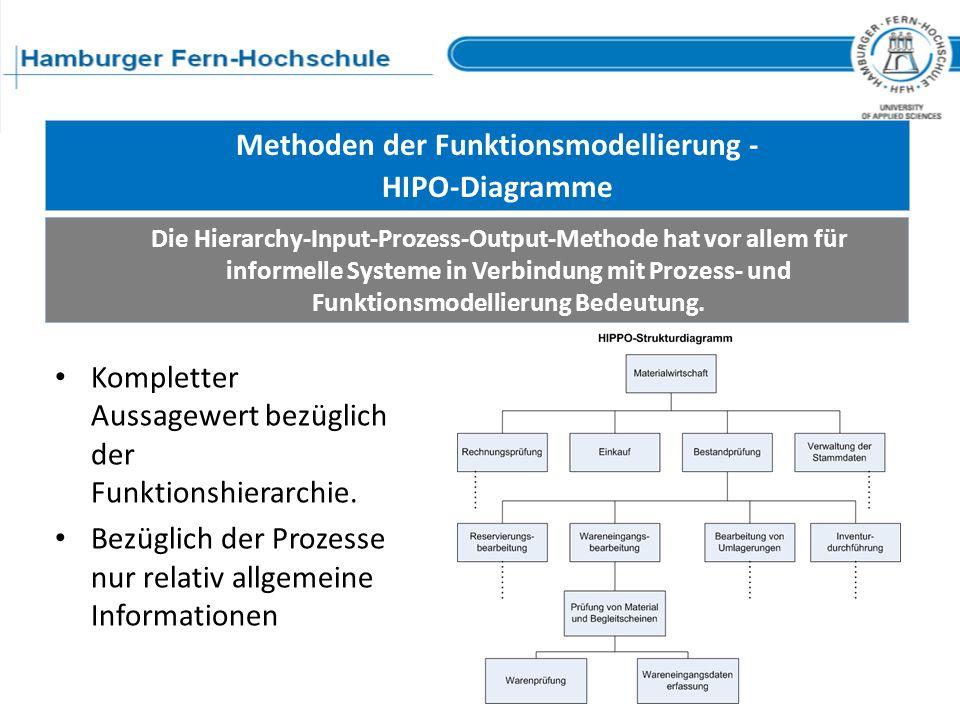 Methoden der Funktionsmodellierung - HIPO-Diagramme Die Hierarchy-Input-Prozess-Output-Methode hat vor allem für informelle Systeme in Verbindung mit