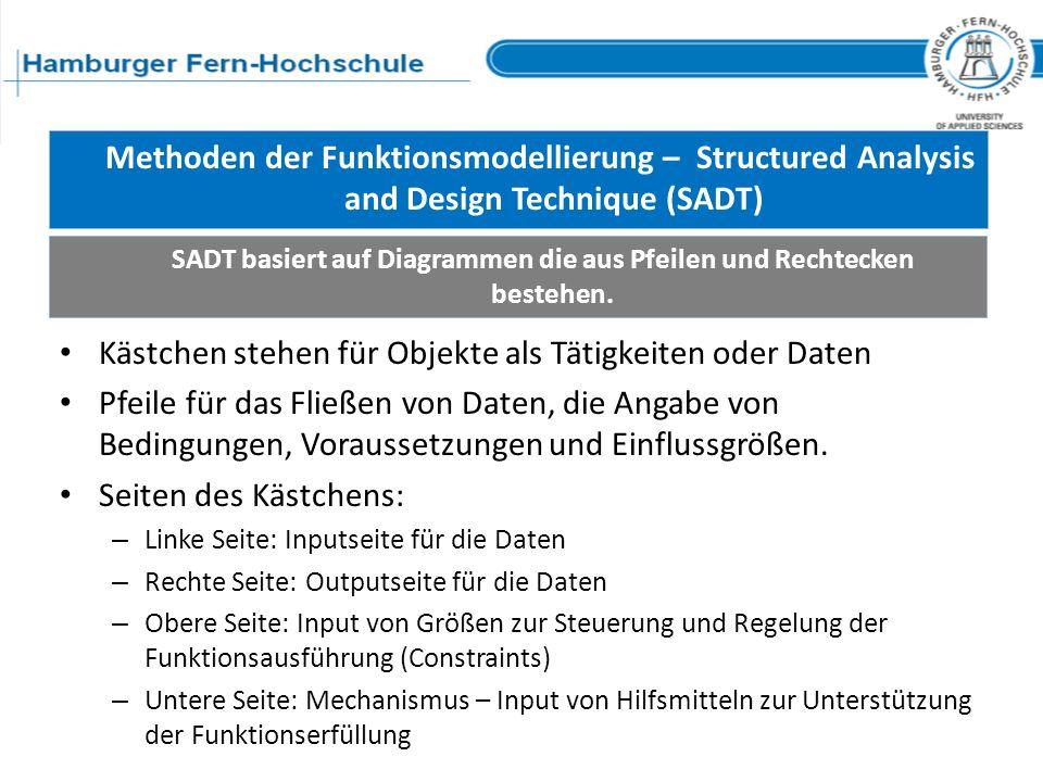 Methoden der Funktionsmodellierung – Structured Analysis and Design Technique (SADT) SADT basiert auf Diagrammen die aus Pfeilen und Rechtecken besteh