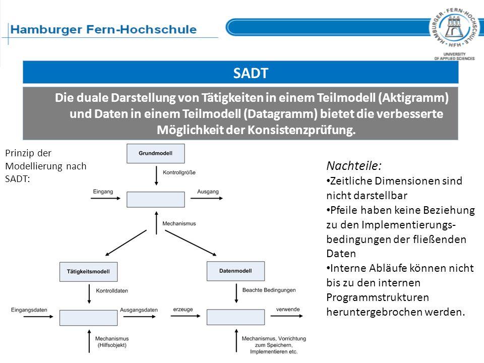 SADT Die duale Darstellung von Tätigkeiten in einem Teilmodell (Aktigramm) und Daten in einem Teilmodell (Datagramm) bietet die verbesserte Möglichkei