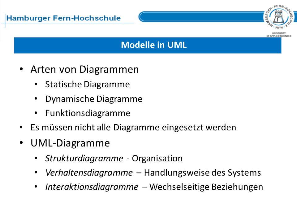 Modelle in UML Arten von Diagrammen Statische Diagramme Dynamische Diagramme Funktionsdiagramme Es müssen nicht alle Diagramme eingesetzt werden UML-D
