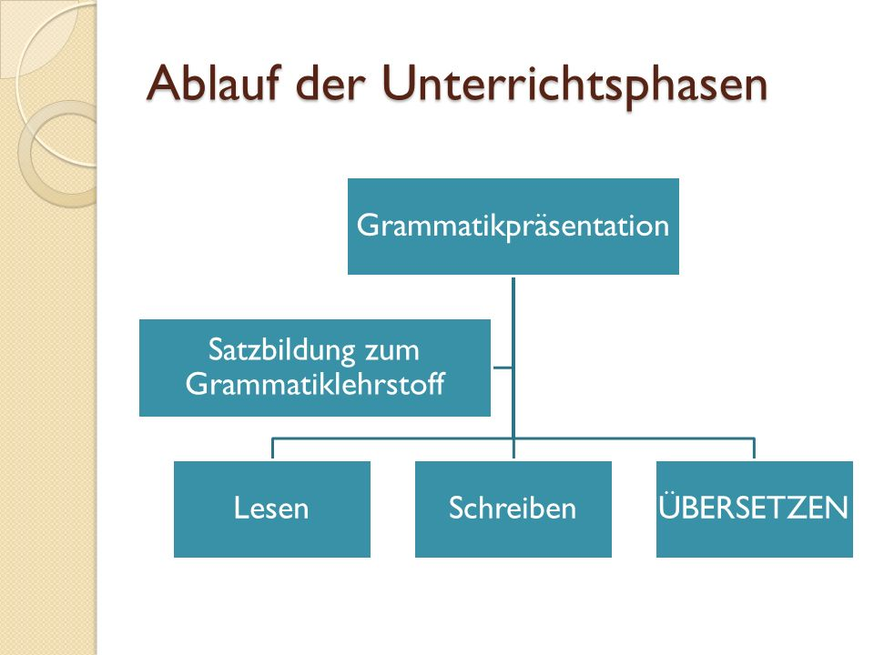 Ablauf der Unterrichtsphasen Grammatikpräsentation LesenSchreibenÜBERSETZEN Satzbildung zum Grammatiklehrstoff