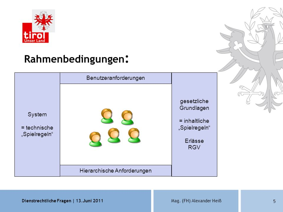 Dienstrechtliche Fragen | 13.Juni 2011Mag. (FH) Alexander Heiß 5 Rahmenbedingungen : System = technische Spielregeln gesetzliche Grundlagen = inhaltli