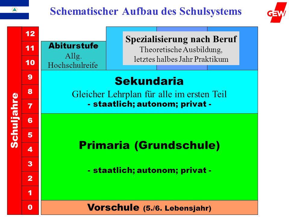 Schematischer Aufbau des Schulsystems Vorschule (5./6. Lebensjahr) Primaria (Grundschule) - staatlich; autonom; privat - Sekundaria Gleicher Lehrplan