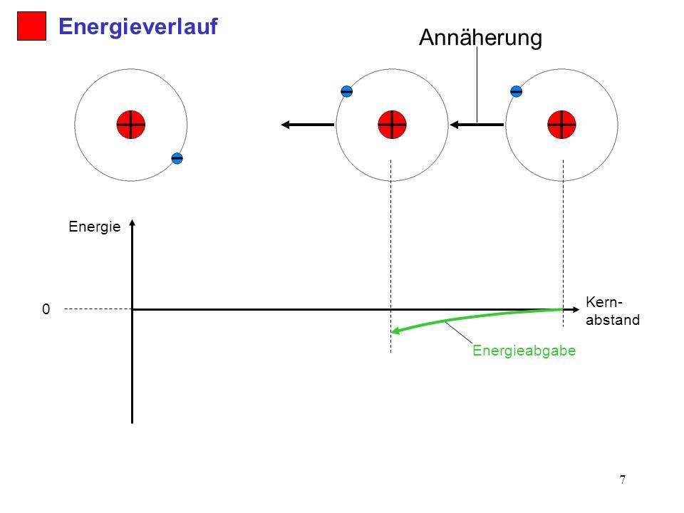 7 Annäherung Kern- abstand Energie 0 Energieverlauf Energieabgabe