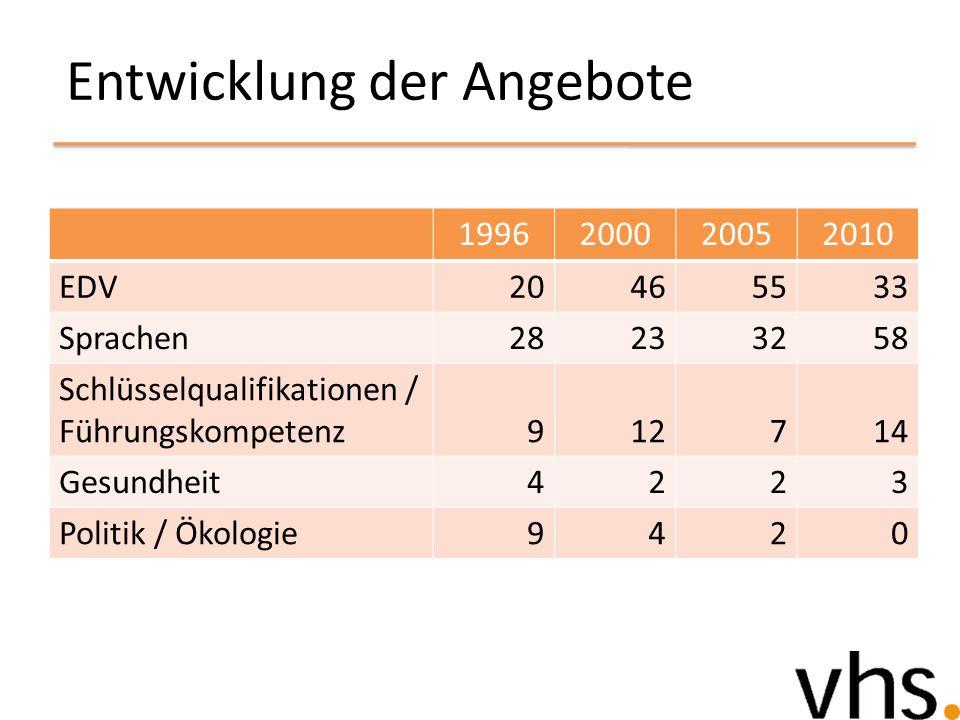 Entwicklung der Angebote 1996200020052010 EDV20465533 Sprachen28233258 Schlüsselqualifikationen / Führungskompetenz912714 Gesundheit4223 Politik / Öko