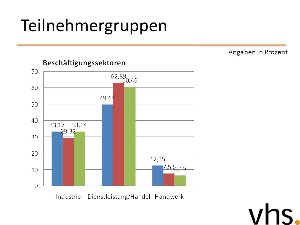 Teilnehmergruppen Angaben in Prozent