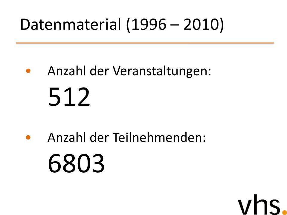 Datenmaterial (1996 – 2010) Anzahl der Veranstaltungen: 512 Anzahl der Teilnehmenden: 6803