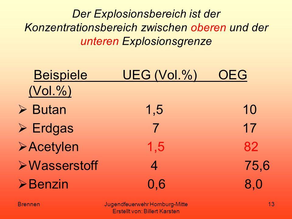 BrennenJugendfeuerwehr Homburg-Mitte Erstellt von: Billert Karsten 12 Untere und Obere Explosionsgrenze Die untere und obere Explosionsgrenze ist die