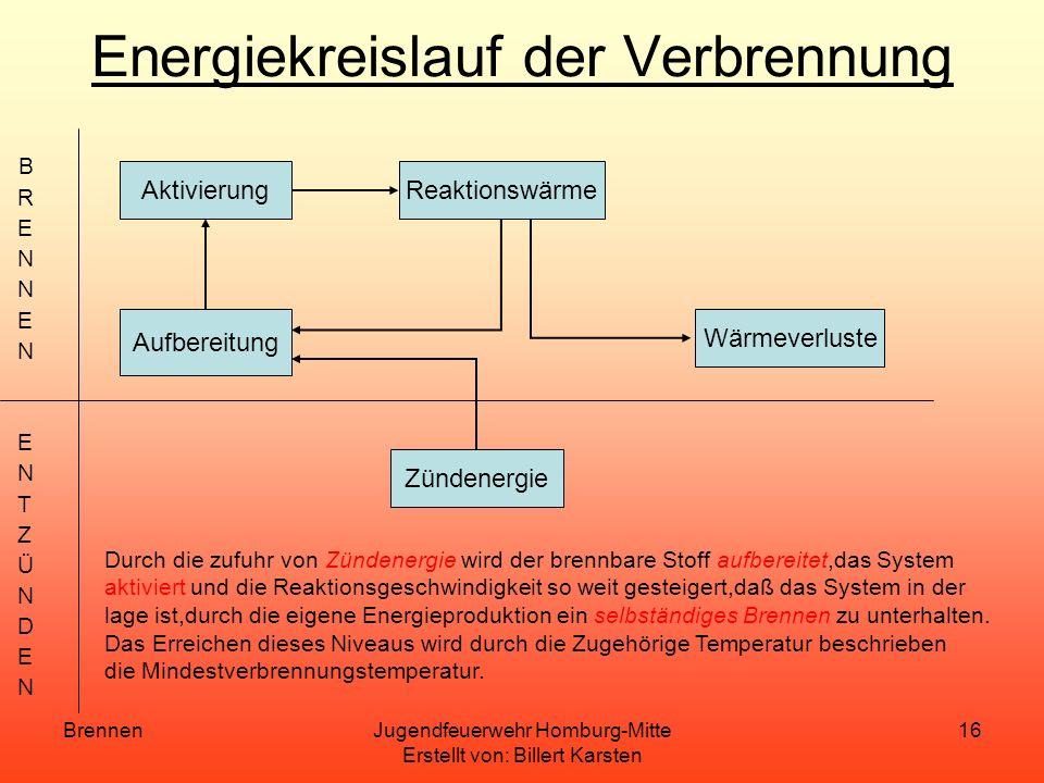 BrennenJugendfeuerwehr Homburg-Mitte Erstellt von: Billert Karsten 15 Zündtemperatur/Mindestverbrennungstemperatur Um den Verbrennungsvorgang(chemisch