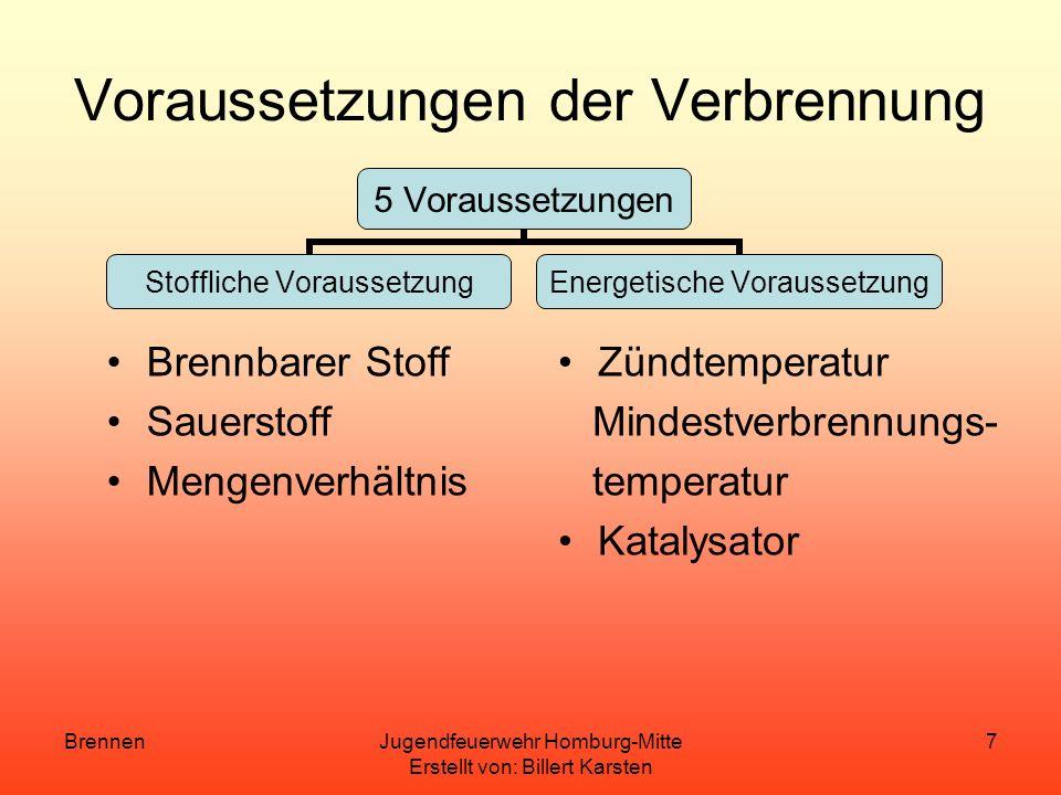 BrennenJugendfeuerwehr Homburg-Mitte Erstellt von: Billert Karsten 7 Voraussetzungen der Verbrennung Brennbarer Stoff Sauerstoff Mengenverhältnis Zündtemperatur Mindestverbrennungs- temperatur Katalysator 5 Voraussetzungen Stoffliche Voraussetzung Energetische Voraussetzung