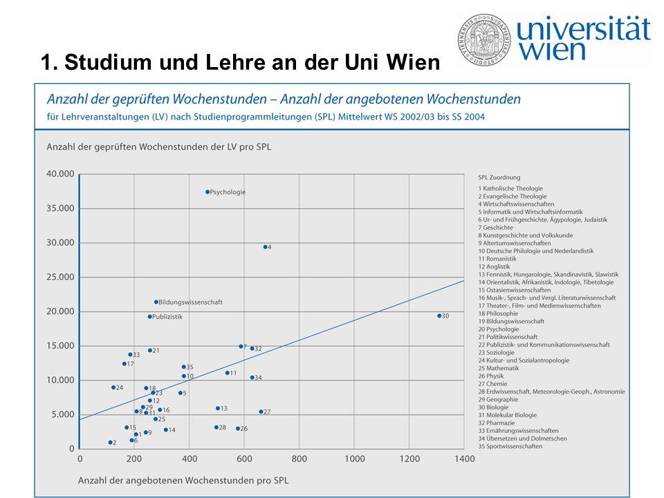 1. Studium und Lehre an der Uni Wien