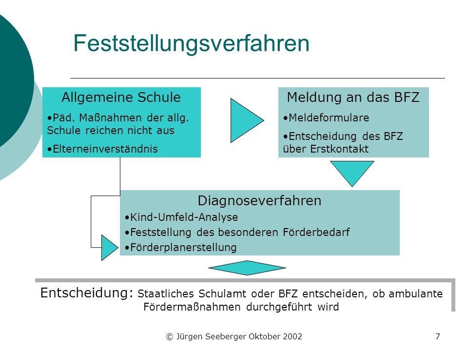 © Jürgen Seeberger Oktober 20027 Feststellungsverfahren Allgemeine Schule Päd. Maßnahmen der allg. Schule reichen nicht aus Elterneinverständnis Meldu