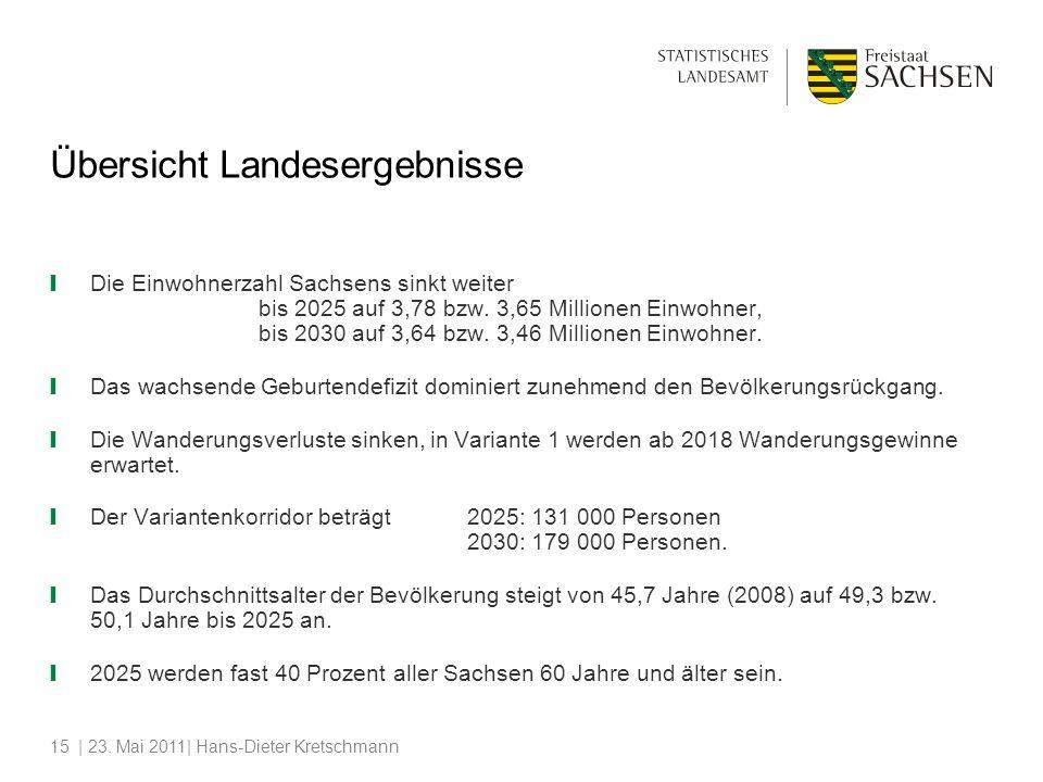 | 23. Mai 2011| Hans-Dieter Kretschmann15 Die Einwohnerzahl Sachsens sinkt weiter bis 2025 auf 3,78 bzw. 3,65 Millionen Einwohner, bis 2030 auf 3,64 b