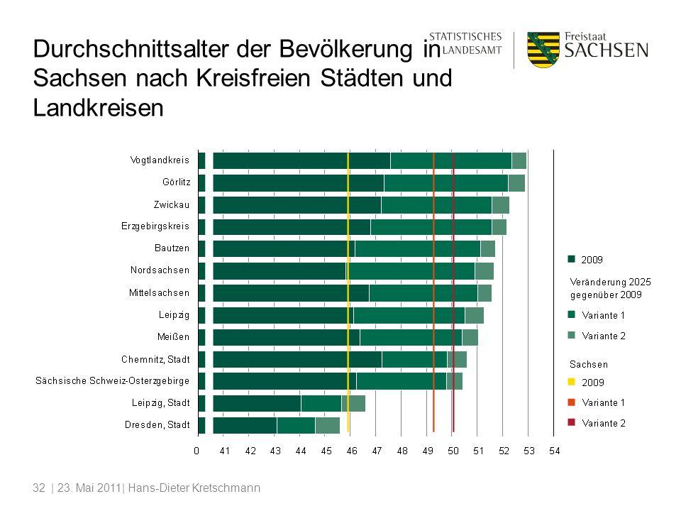 | 23. Mai 2011| Hans-Dieter Kretschmann32 Durchschnittsalter der Bevölkerung in Sachsen nach Kreisfreien Städten und Landkreisen