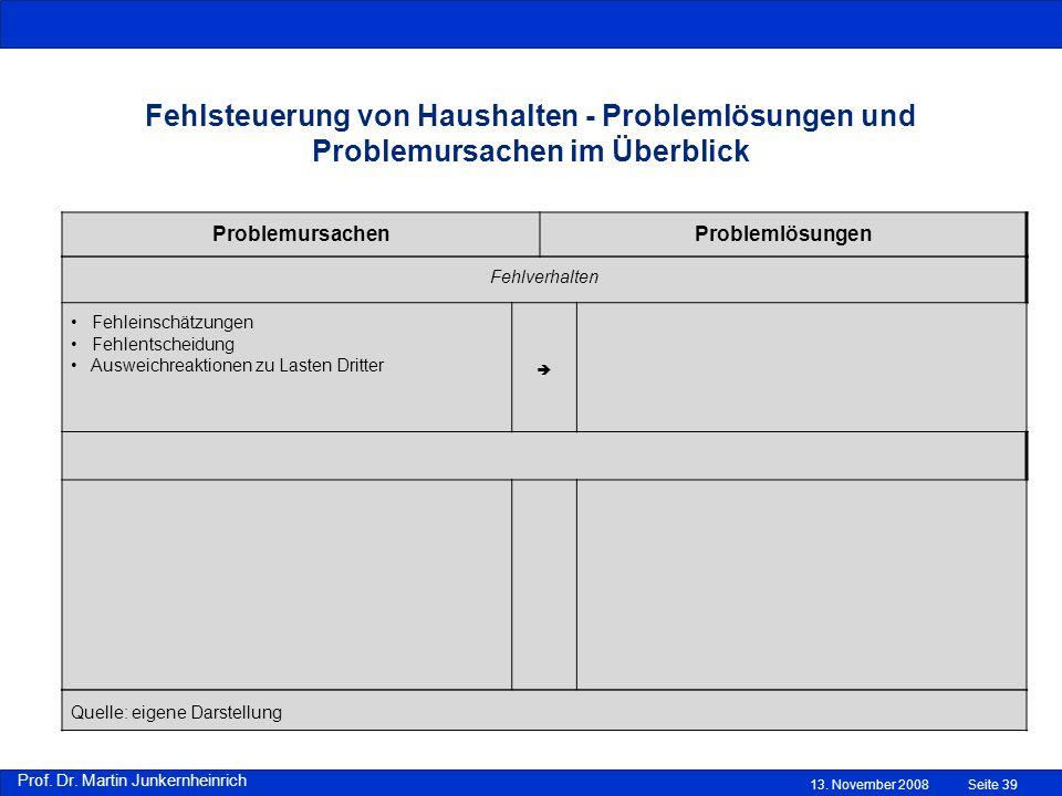 Prof. Dr. Martin Junkernheinrich 13.