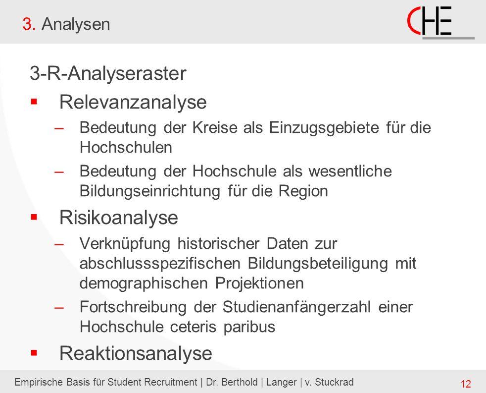 Empirische Basis für Student Recruitment | Dr. Berthold | Langer | v. Stuckrad 12 3. Analysen 3-R-Analyseraster Relevanzanalyse –Bedeutung der Kreise