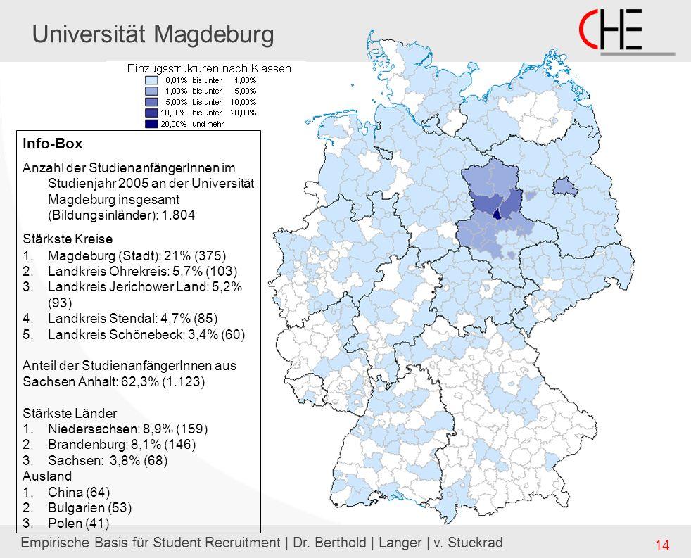 Empirische Basis für Student Recruitment | Dr. Berthold | Langer | v. Stuckrad 14 Universität Magdeburg Info-Box Anzahl der StudienanfängerInnen im St
