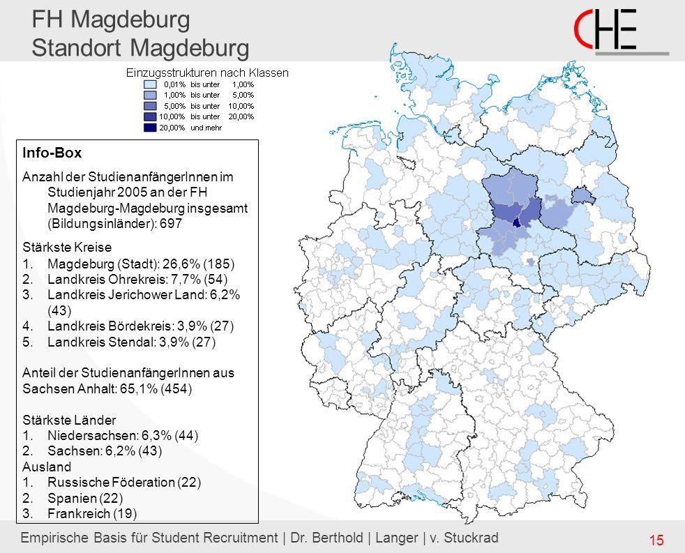 Empirische Basis für Student Recruitment | Dr. Berthold | Langer | v. Stuckrad 15 FH Magdeburg Standort Magdeburg Info-Box Anzahl der StudienanfängerI