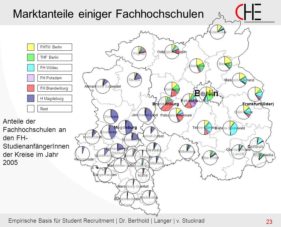 Empirische Basis für Student Recruitment | Dr. Berthold | Langer | v. Stuckrad 23 Marktanteile einiger Fachhochschulen FHTW Berlin THF Berlin FH Wilda