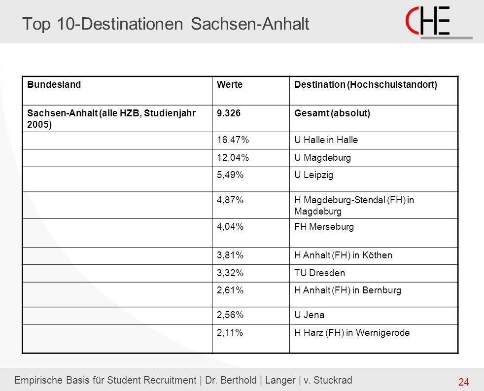 Empirische Basis für Student Recruitment | Dr. Berthold | Langer | v. Stuckrad 24 Top 10-Destinationen Sachsen-Anhalt BundeslandWerteDestination (Hoch