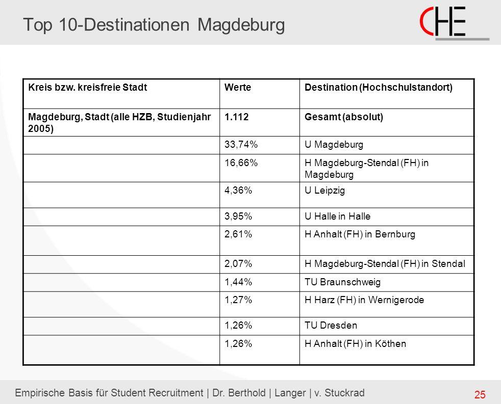Empirische Basis für Student Recruitment | Dr. Berthold | Langer | v. Stuckrad 25 Top 10-Destinationen Magdeburg Kreis bzw. kreisfreie StadtWerteDesti