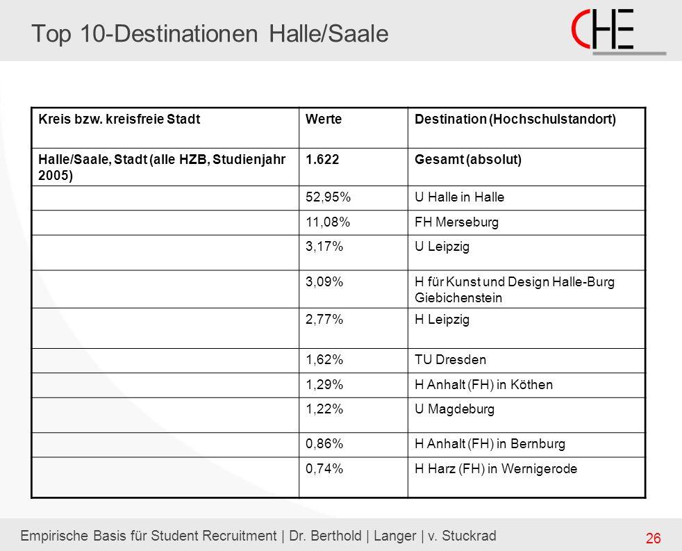 Empirische Basis für Student Recruitment | Dr. Berthold | Langer | v. Stuckrad 26 Top 10-Destinationen Halle/Saale Kreis bzw. kreisfreie StadtWerteDes