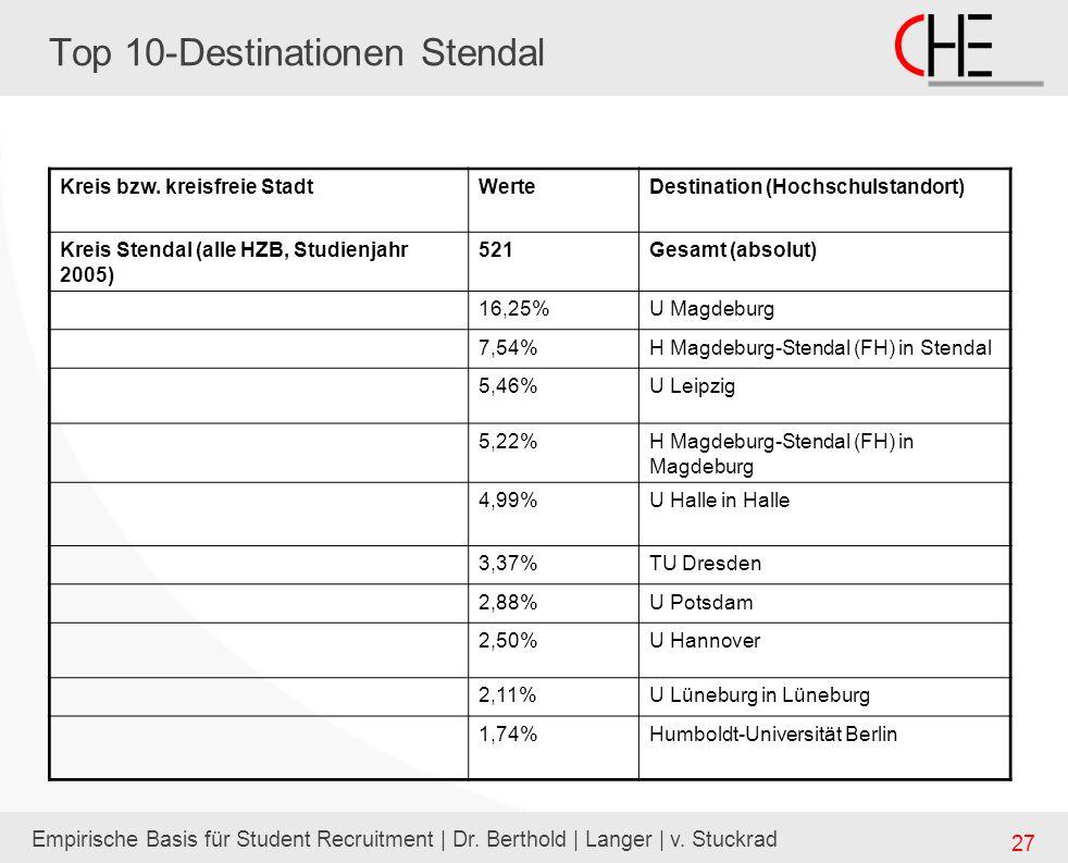 Empirische Basis für Student Recruitment | Dr. Berthold | Langer | v. Stuckrad 27 Top 10-Destinationen Stendal Kreis bzw. kreisfreie StadtWerteDestina