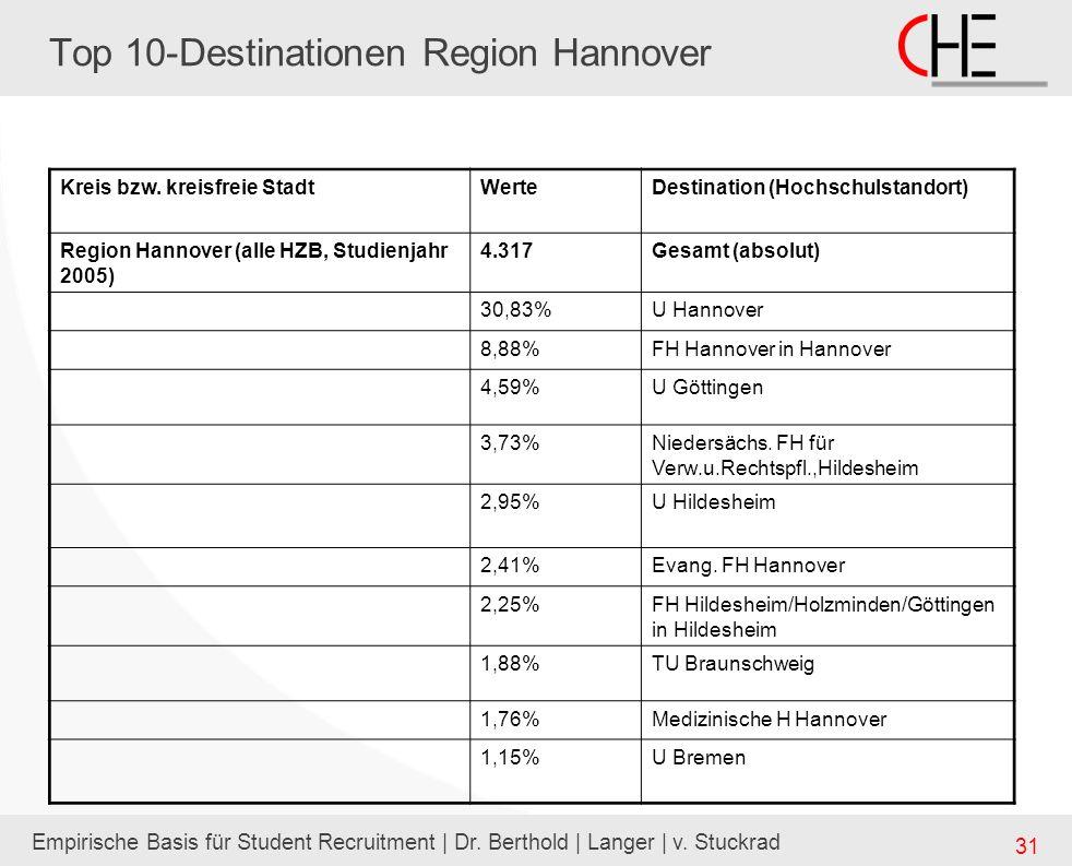Empirische Basis für Student Recruitment | Dr. Berthold | Langer | v. Stuckrad 31 Top 10-Destinationen Region Hannover Kreis bzw. kreisfreie StadtWert