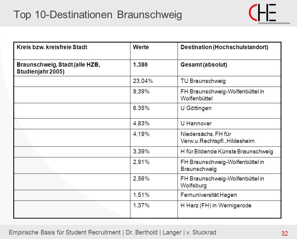 Empirische Basis für Student Recruitment | Dr. Berthold | Langer | v. Stuckrad 32 Top 10-Destinationen Braunschweig Kreis bzw. kreisfreie StadtWerteDe