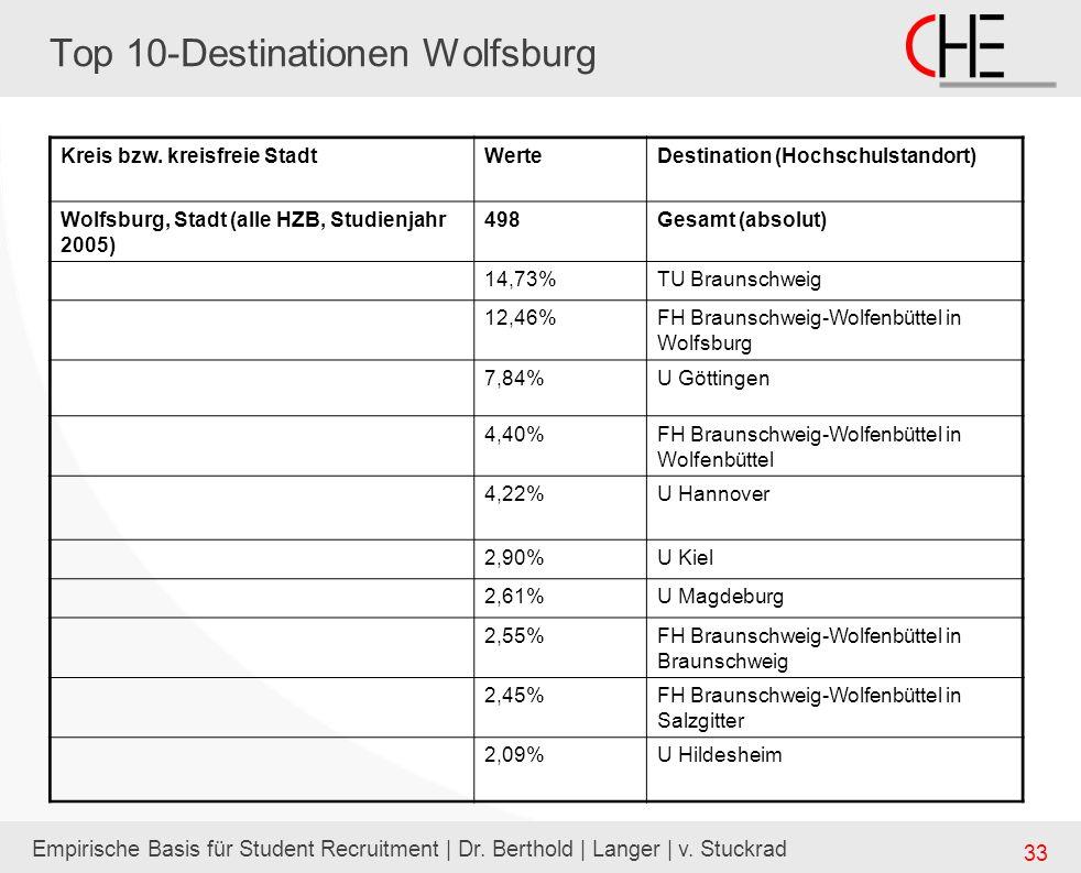 Empirische Basis für Student Recruitment | Dr. Berthold | Langer | v. Stuckrad 33 Top 10-Destinationen Wolfsburg Kreis bzw. kreisfreie StadtWerteDesti